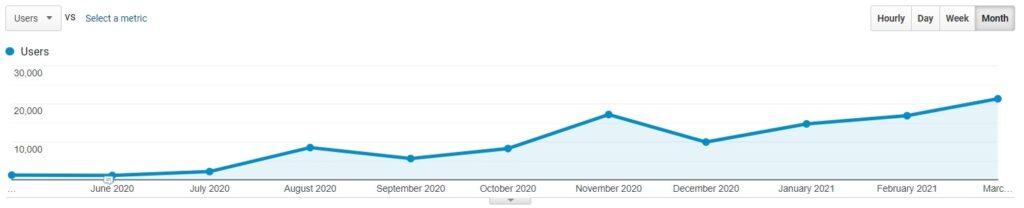 Trailblazer360 Marketing website traffic growth case study, 1,000-21,000 users per month